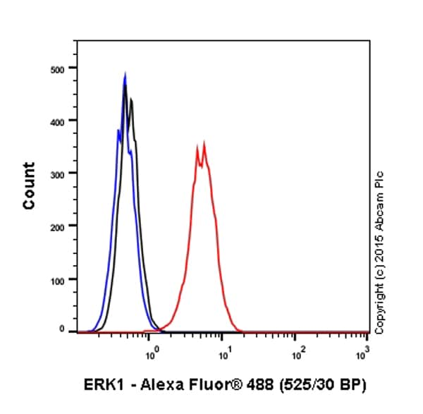 Flow Cytometry - Anti-ERK1 antibody [Y72] - BSA and Azide free (ab214168)