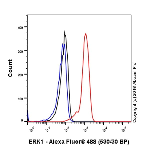 Flow Cytometry (Intracellular) - Anti-ERK1 antibody [EP4967] - BSA and Azide free (ab214169)