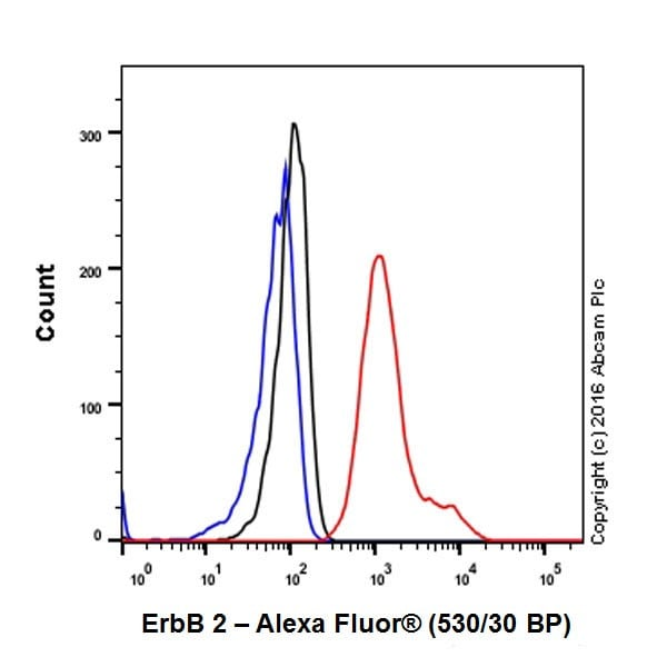 Flow Cytometry - Anti-ErbB 2 antibody [EPR19547-12] (ab214275)