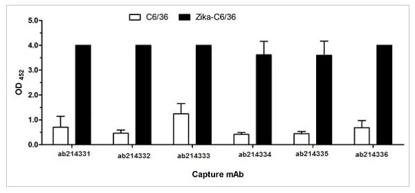 Sandwich ELISA - Anti-Flavivirus E-glycoprotein antibody [HF8-1/C1-6/E12] (ab214335)