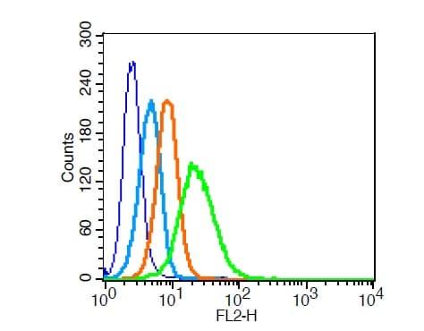 Flow Cytometry - Anti-LRP1 antibody (ab214372)