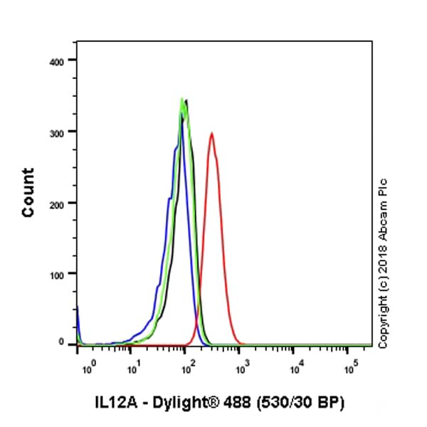 Flow Cytometry - Anti-IL-12A antibody [EP5737] - BSA and Azide free (ab214433)