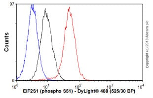 Flow Cytometry - Anti-EIF2S1 (phospho S51) antibody [E90] - BSA and Azide free (ab214434)