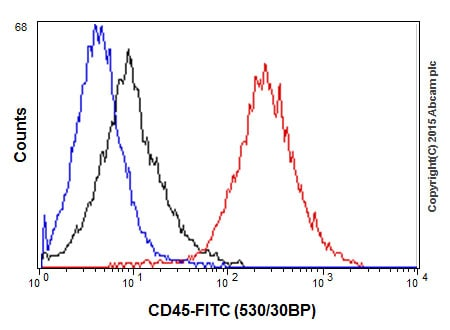 Flow Cytometry - Anti-CD45 antibody [EP322Y] - BSA and Azide free (ab214437)