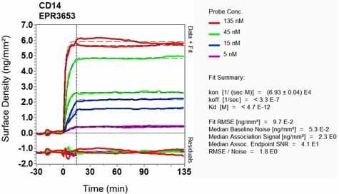 Other - Anti-CD14 antibody [EPR3653] - Low endotoxin, Azide free (ab214438)