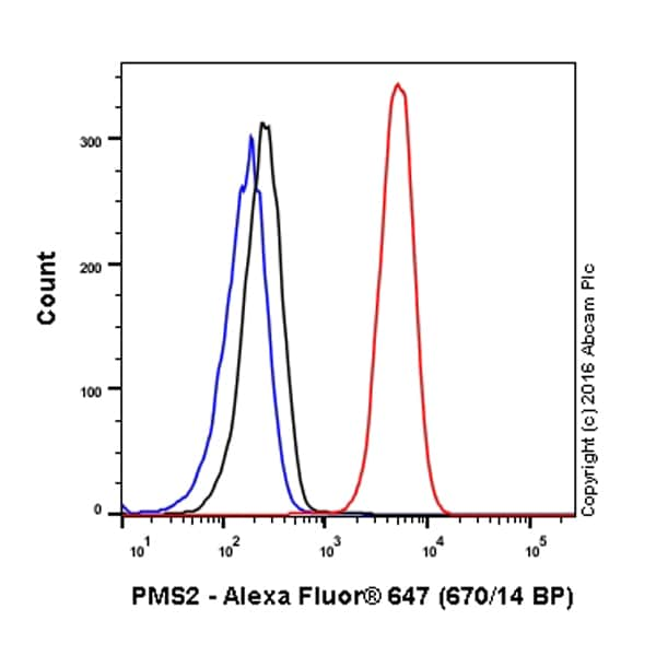 Flow Cytometry (Intracellular) - Anti-PMS2 antibody [EPR3947] - BSA and Azide free (ab214442)