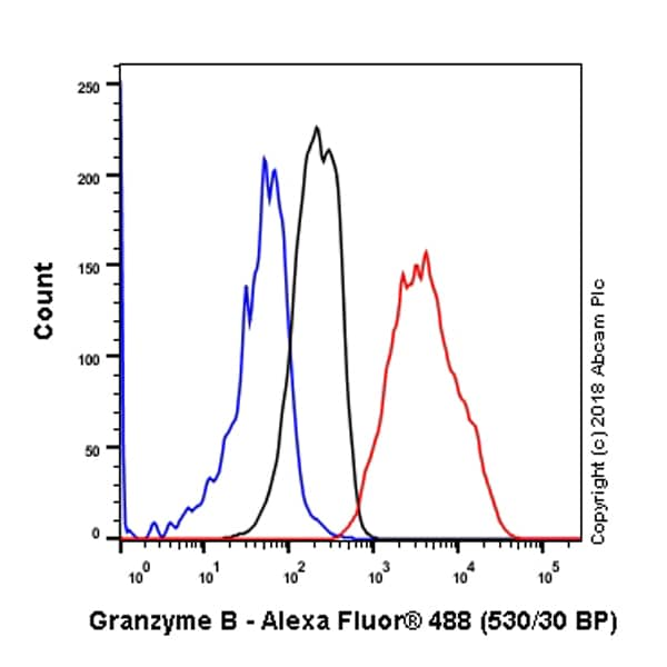 Flow Cytometry - Anti-Granzyme B antibody [EPR8260] - Low endotoxin, Azide free (ab214443)