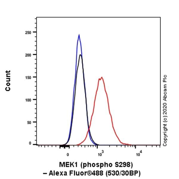 Flow Cytometry (Intracellular) - Anti-MEK1 (phospho S298) antibody [EPR3338] - BSA and Azide free (ab214445)
