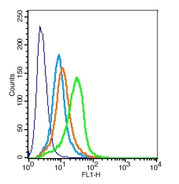 Flow Cytometry - Anti-DR6 antibody (ab214466)