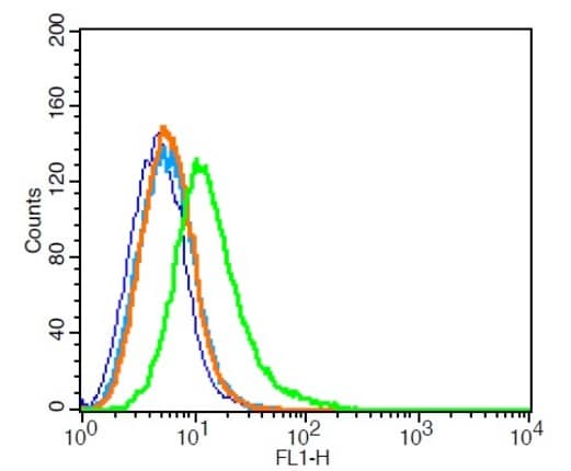 Flow Cytometry - Anti-Dopamine Transporter antibody (ab214470)