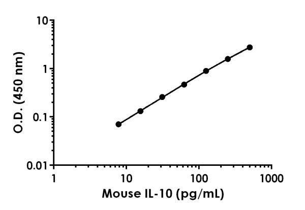 Mouse IL-10 standard curve.