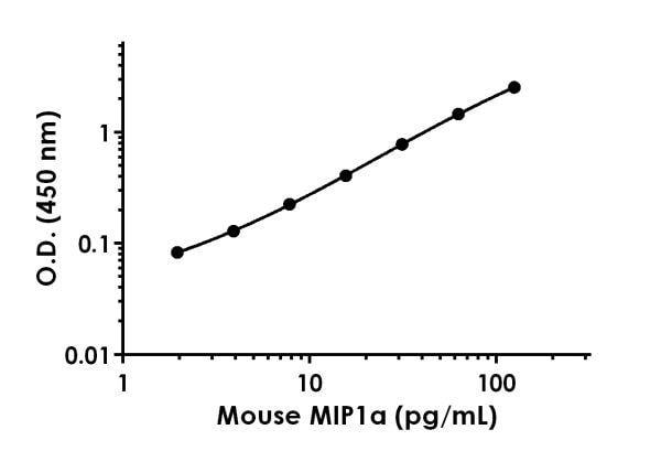 Mouse MIPa standard curve.