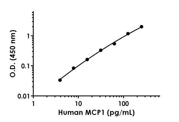 Human MCP1 standard curve.