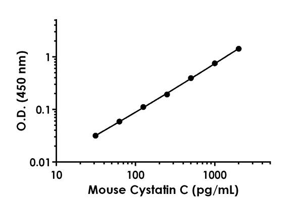 Mouse Cystatin C standard curve.