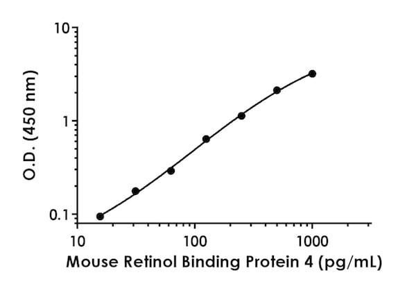 Mouse Retinol Binding Protein 4 standard curve.