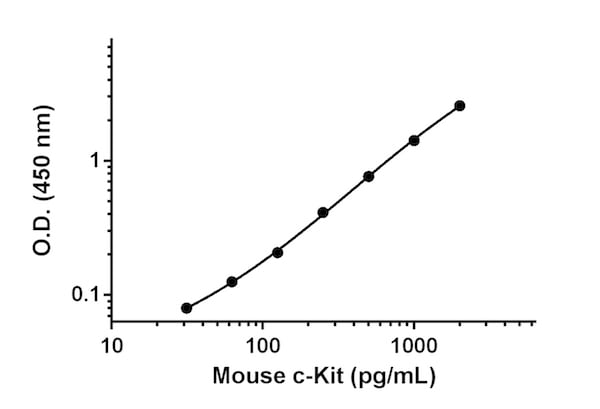 Mouse c-Kit standard curve.