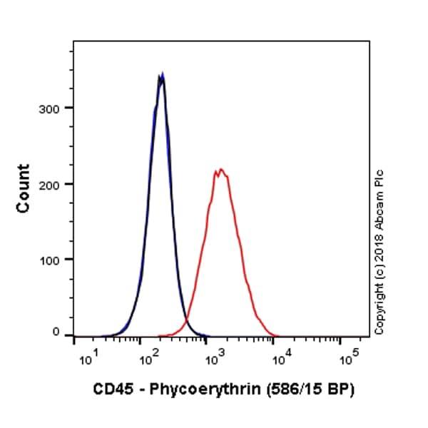 Flow Cytometry - Anti-CD45 antibody [EP322Y] (Phycoerythrin) (ab214501)