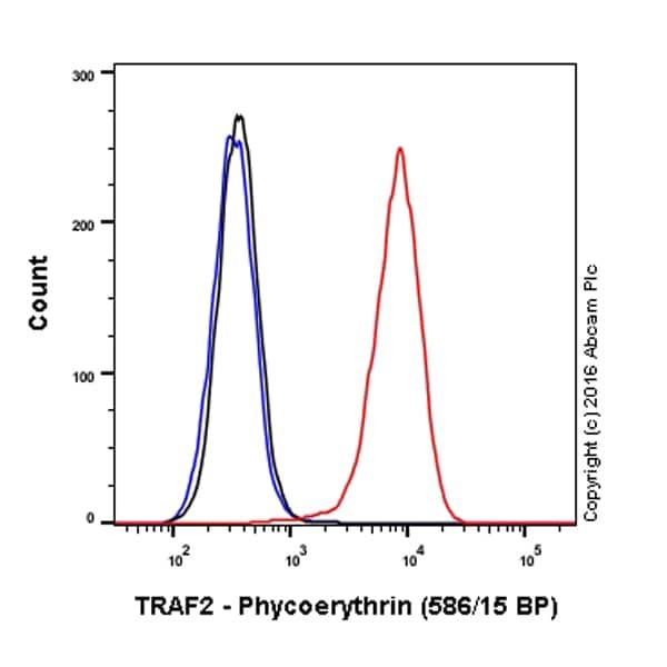 Flow Cytometry - Anti-TRAF2 antibody [EPR7064] (Phycoerythrin) (ab214527)
