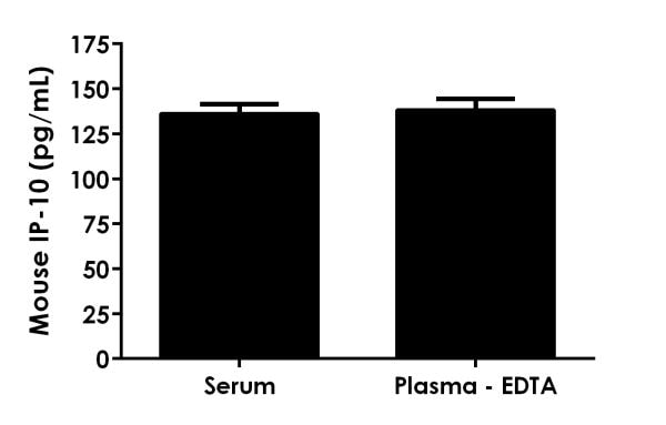 Mouse IP-10 expression is shown for serum and plasma samples.