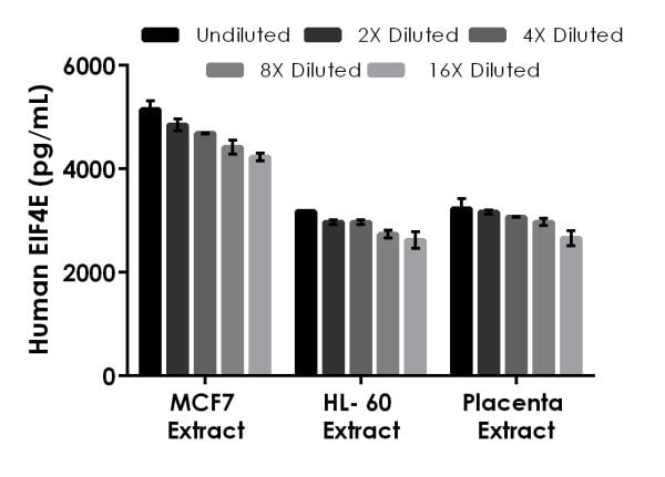 Interpolated concentrations of native eIF4E in human MCF7, HL-60, and placenta based on a 50 µg/mL, 120 µg/mL, and 1,000 µg/mL extract load.