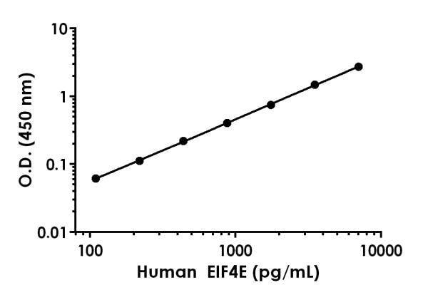 Example of human eIF4E standard curve in 1X Cell Extraction Buffer PTR.