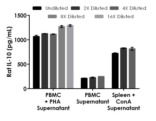 Interpolated concentrations of native IL-10 in rat cell culture supernatant samples.