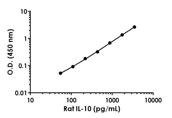 Example of rat IL-10 standard curve in Sample Diluent 25BS.