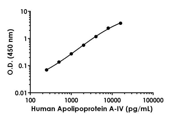 Example of human Apolipoprotein A-IV standard curve in Sample Diluent 1X Cell Extraction Buffer PTR.