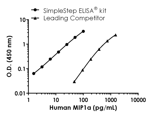 Human MIP1a standard curve comparison data.