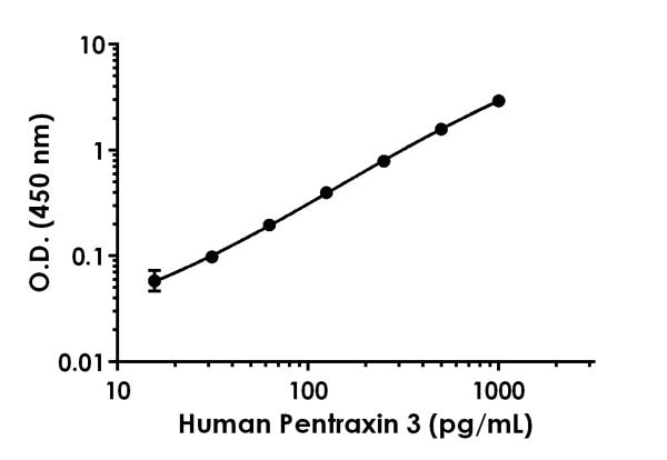 Example of human Pentraxin 3 standard curve in 1X Cell Extraction Buffer PTR.