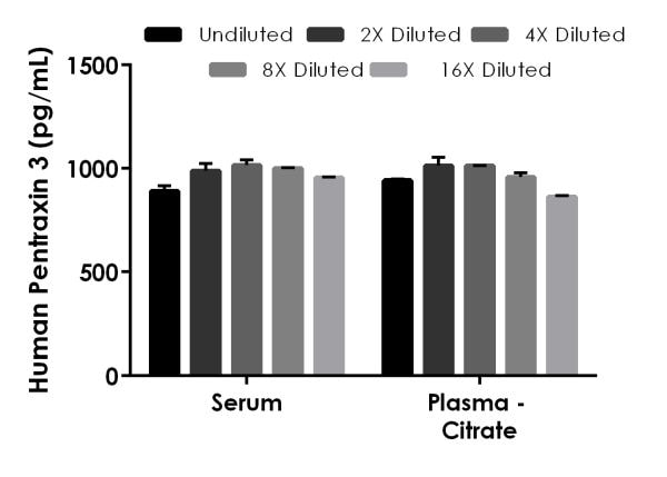 Interpolated concentrations of spiked Pentraxin 3 in human serum and plasma samples.