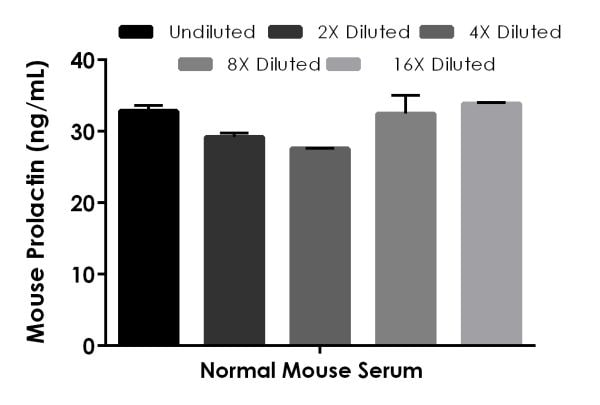 Interpolated concentrations of spike Prolactin in normal mouse serum samples.