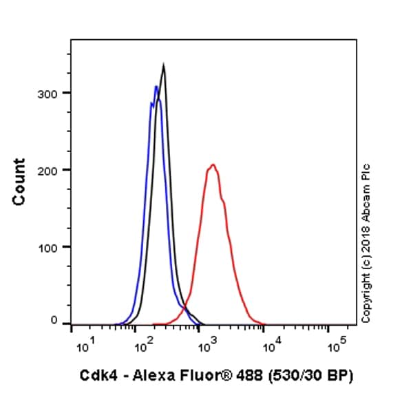 Flow Cytometry - Anti-Cdk4 antibody [EPR2513Y] (Alexa Fluor® 488) (ab214642)