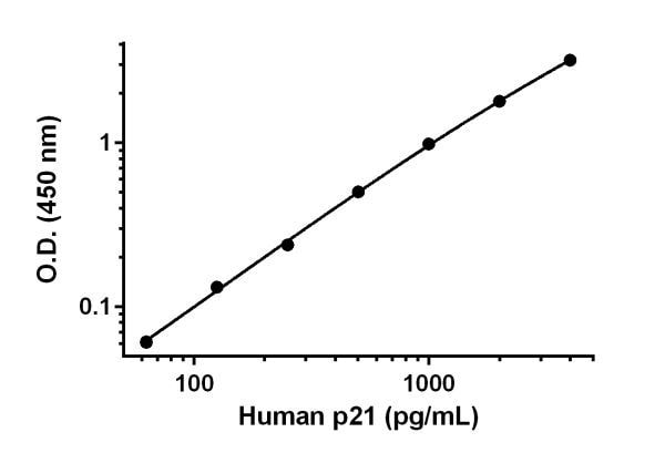 Example of human p21 standard curve.