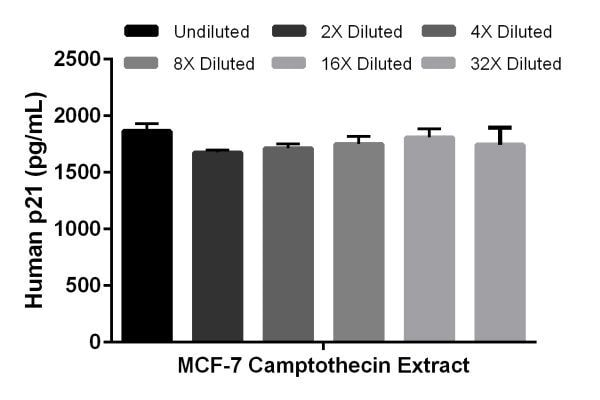 Interpolated concentration of native p21 in human extract samples of MCF-7 cells treated for 18 hours with 1 ?M camptothecin based on 8 µg/mL extract load