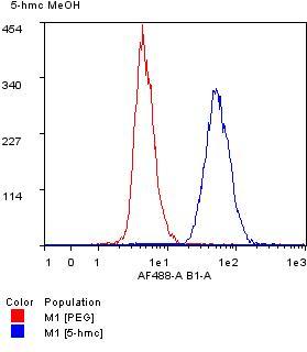Flow Cytometry - Anti-5-hydroxymethylcytosine (5-hmC) antibody [RM236] (ab214728)