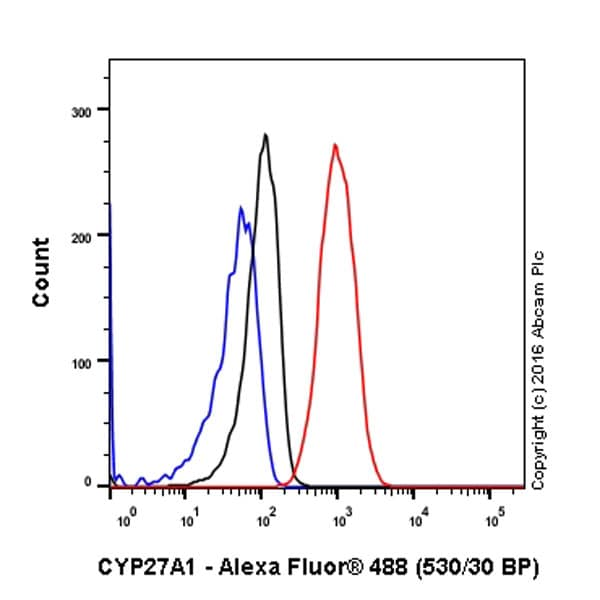 Flow Cytometry - Anti-CYP27A1 antibody [EPR7529] - BSA and Azide free (ab214800)