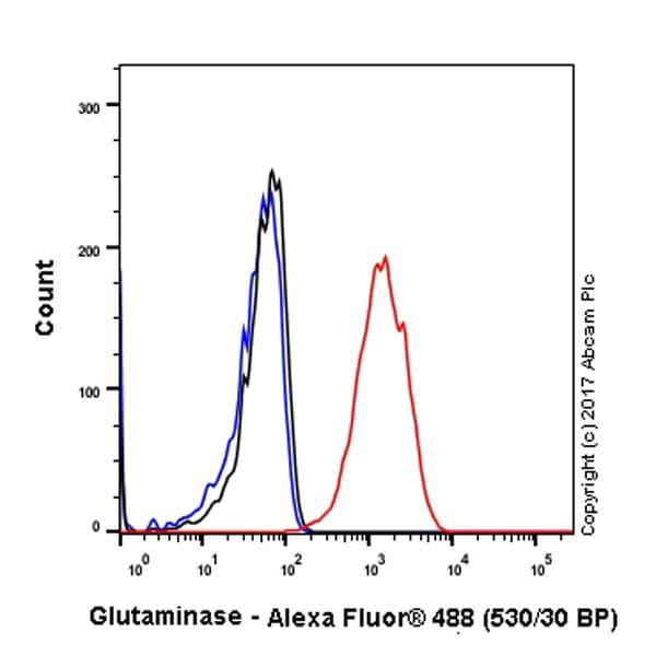 Flow Cytometry - Anti-Glutaminase antibody [EP7212] - BSA and Azide free (ab214802)