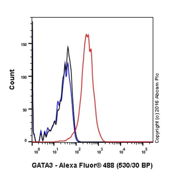 Flow Cytometry - Anti-GATA3 antibody [EPR16651] - BSA and Azide free (ab214804)
