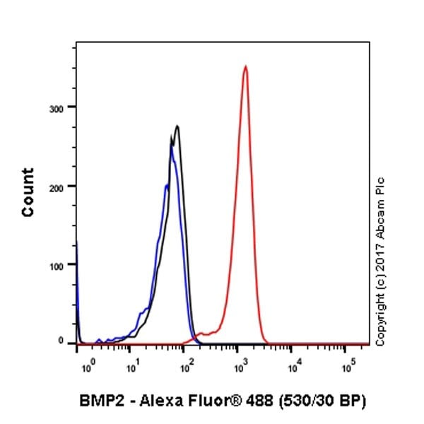 Flow Cytometry - Anti-BMP2 antibody [EPR20807] (ab214821)