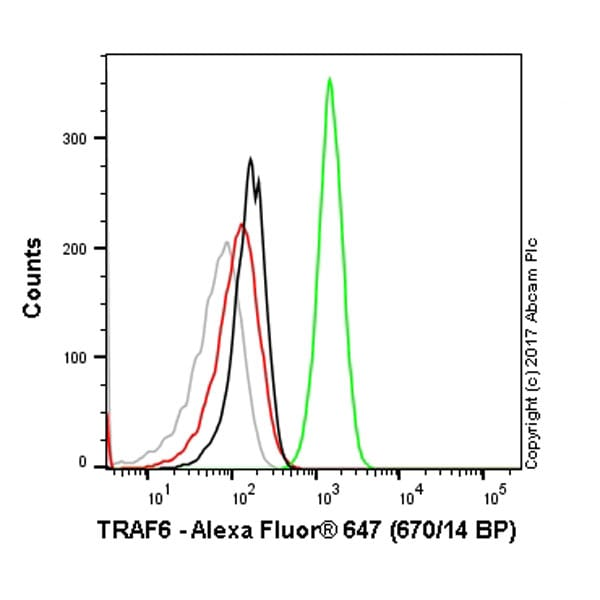 Flow Cytometry - Anti-TRAF6 antibody [EP591Y] (Alexa Fluor® 647) (ab214941)