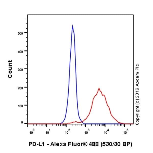 Flow Cytometry - Alexa Fluor® 488 Anti-PD-L1 antibody [EPR19759] (ab214958)