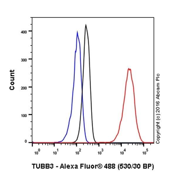 Flow Cytometry (Intracellular) - Anti-beta III Tubulin antibody [EPR19591] (ab215037)