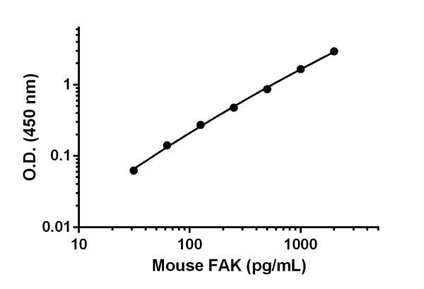 Mouse FAK standard curve.