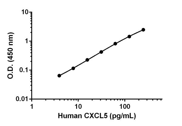 Human CXCL5 standard curve.