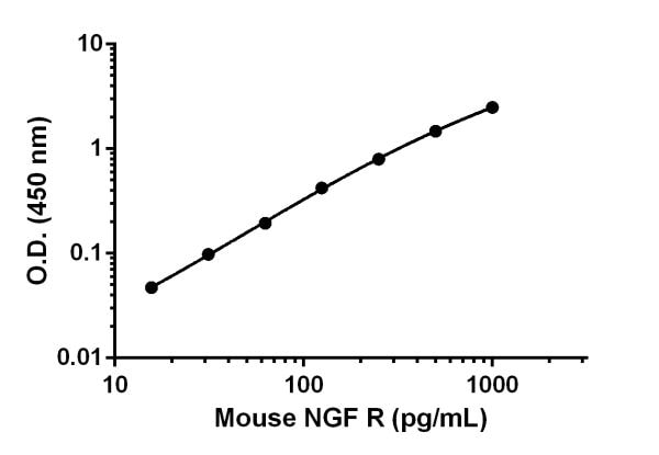 Mouse NGF R standard curve.