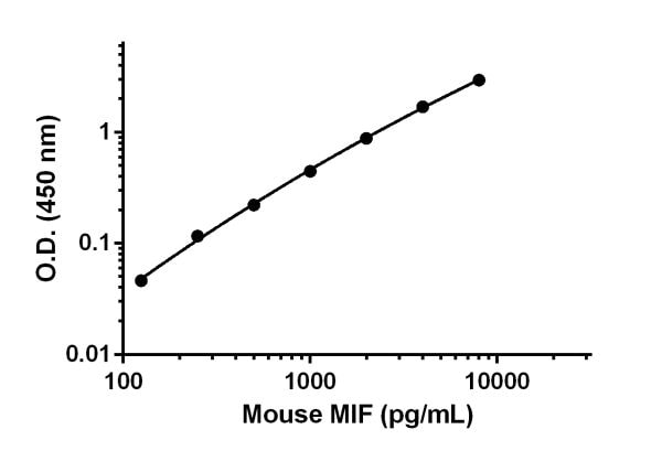 Mouse MIF standard curve.