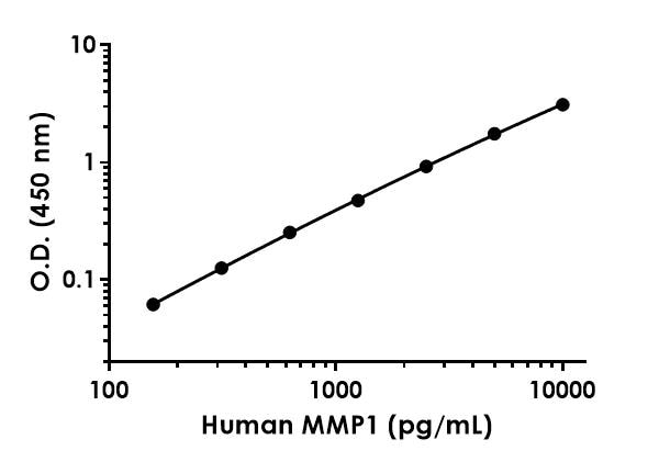 Example of human MMP1 standard curve in Sample Diluent 50BS.