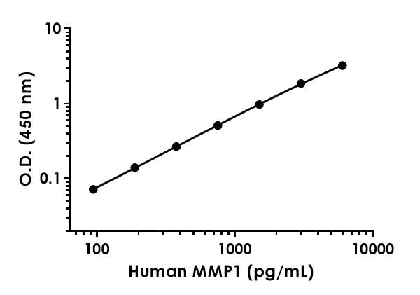 Example of human MMP1 standard curve in 1X Cell Extraction Buffer PTR.