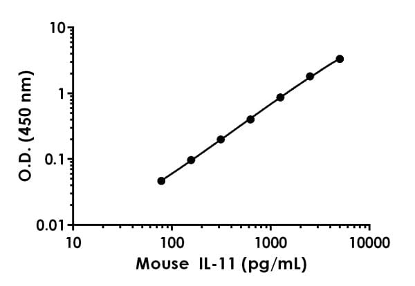 Example of mouse IL-11 standard curve in Sample Diluent NS.